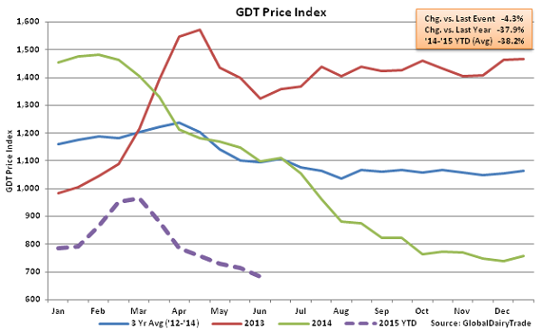 GDT Price Index2 - June 2