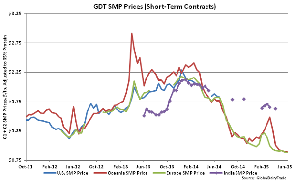 GDT SMP Prices (Short-Term Contracts) - June 16