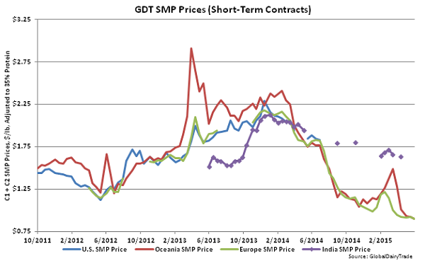 GDT SMP Prices (Short-Term Contracts) - June 2