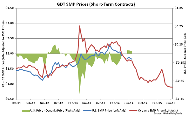 GDT SMP Prices (Short-Term Contracts)2 - June 16