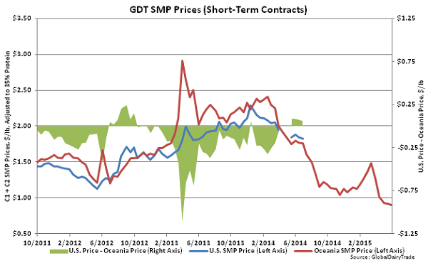 GDT SMP Prices (Short-Term Contracts)2 - June 2