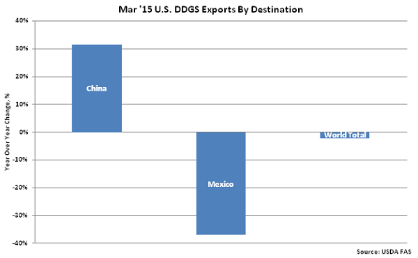 Mar 15 US DDGS Exports by Destination - June