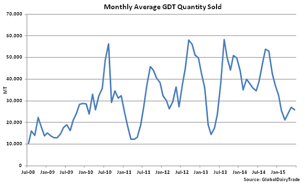 Monthly Average GDT Quantity Sold - June 16