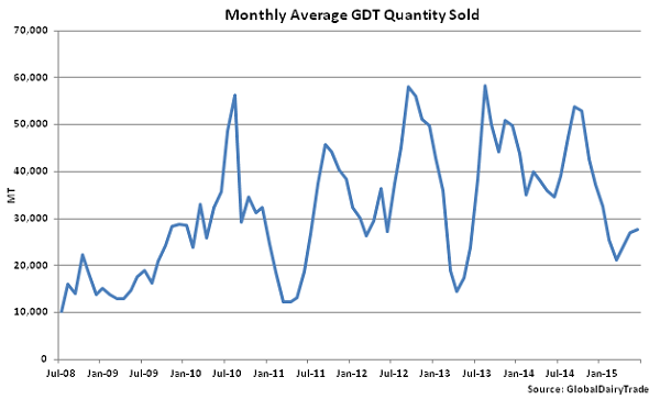 Monthly Average GDT Quantity Sold - June 2