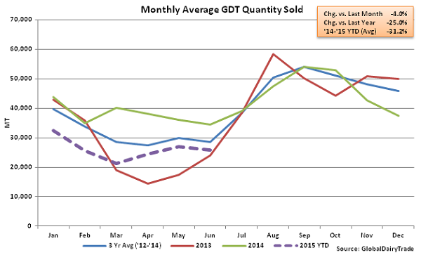 Monthly Average GDT Quantity Sold2 - June 16