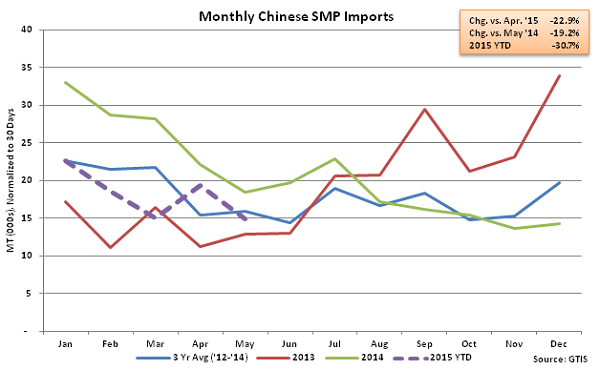 Monthly Chinese SMP Imports - June