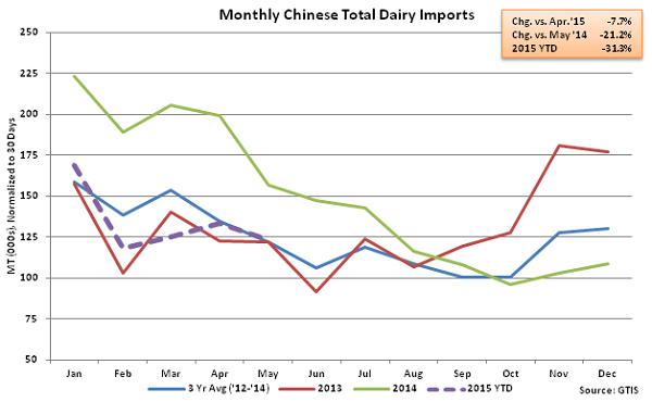 Monthly Chinese Total Dairy Imports - June