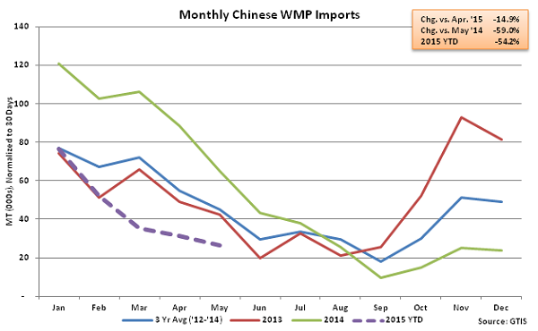 Monthly Chinese WMP Imports - June