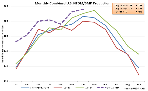 Monthly Combined US NFDM-SMP Production - June