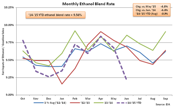 Monthly Ethanol Blend Rate 6-10-15