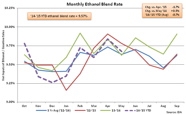 Monthly Ethanol Blend Rate 6-3-15