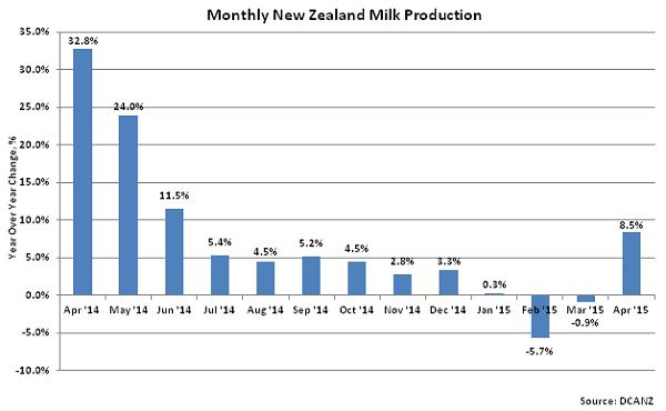 Monthly New Zealand Milk Production2 - June