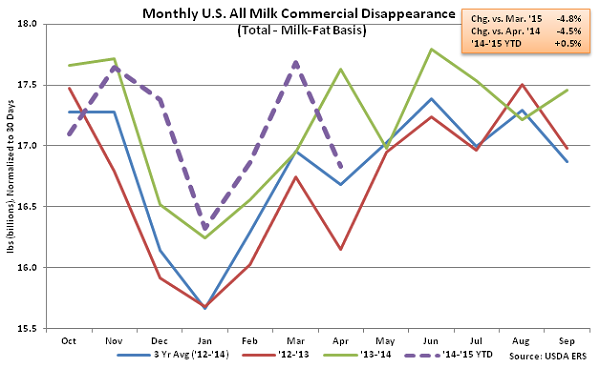 Monthly US All Milk Commercial Disappearance - June