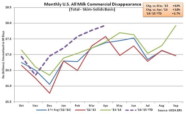 Monthly US All Milk Commercial Disappearance2 - June