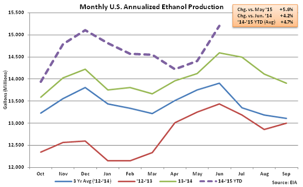 Monthly US Annualized Ethanol Production 6-10-15