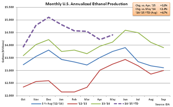 Monthly US Annualized Ethanol Production 6-3-15