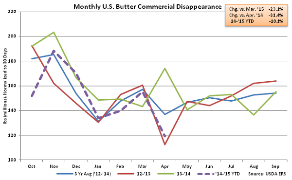 Monthly US Butter Commercial Disappearance - June