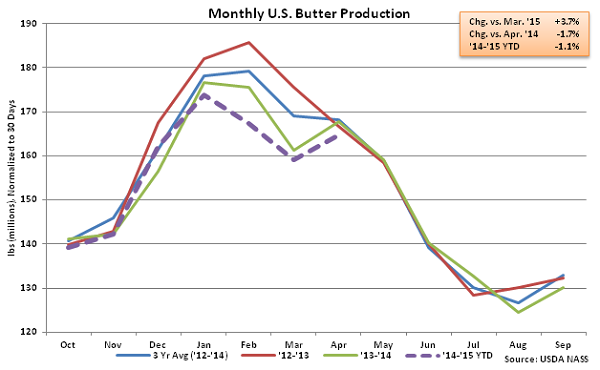 Monthly US Butter Production - June
