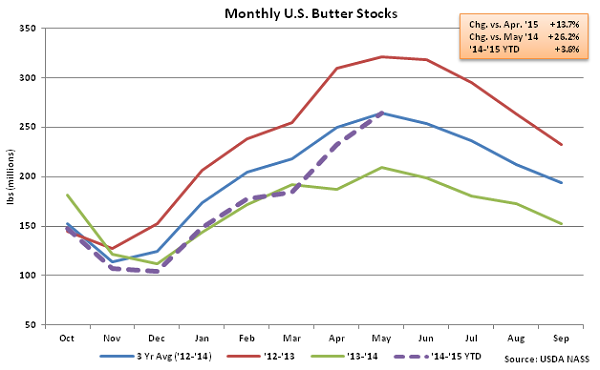 Monthly US Butter Stocks - June