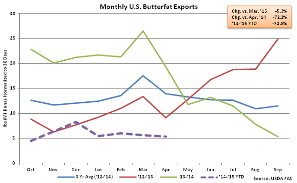 Monthly US Butterfat Exports - June