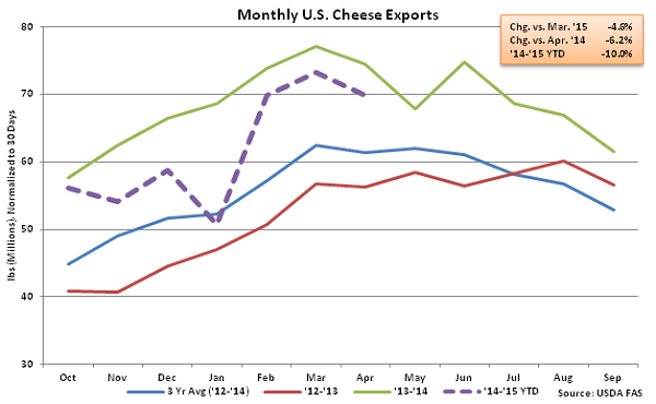 Monthly US Cheese Exports - June