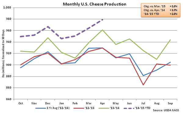 Monthly US Cheese Production - June