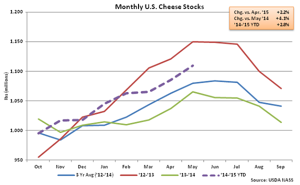 Monthly US Cheese Stocks - June