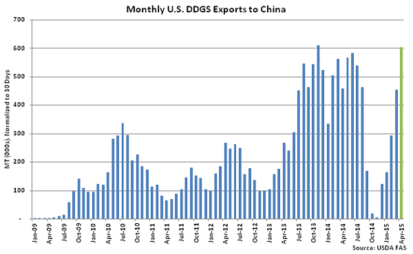 Monthly US DDGS Exports to China - June