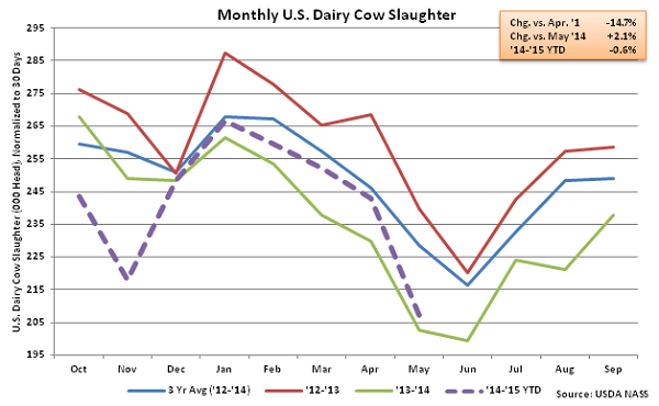 Monthly US Dairy Cow Slaughter - June