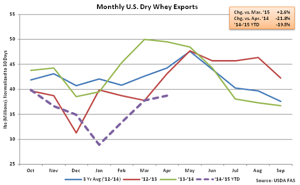 Monthly US Dry Whey Exports - June