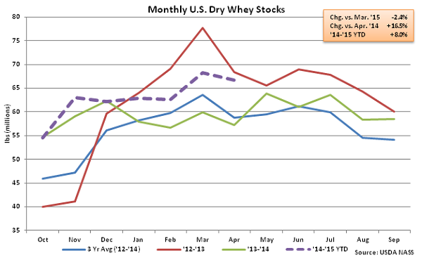 Monthly US Dry Whey Stocks - June