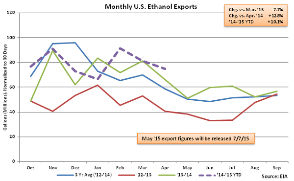 Monthly US Ethanol Exports 6-17-15