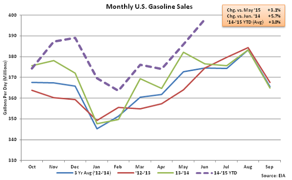 Monthly US Gasoline Sales 6-24-15