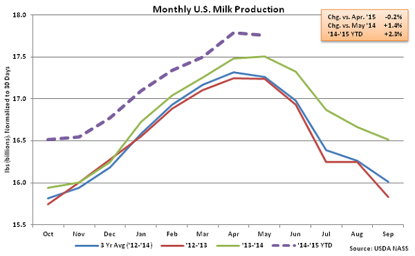 Monthly US Milk Production - June