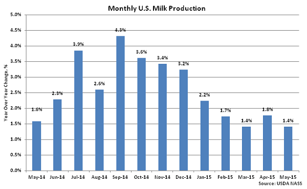 Monthly US Milk Production2 - June