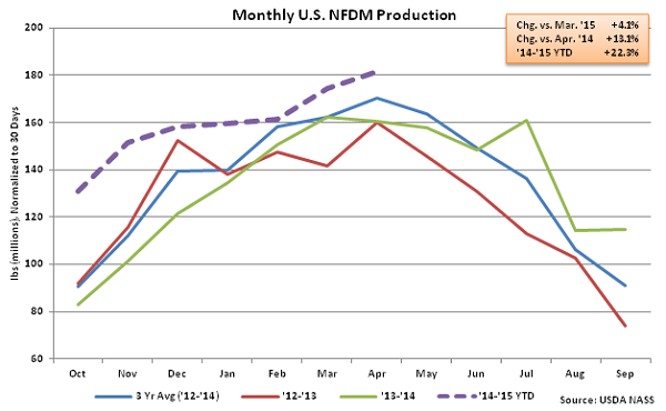 Monthly US NFDM Production - June