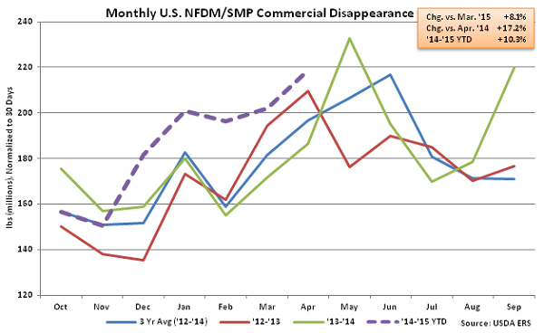 Monthly US NFDM-SMP Commercial Disappearance - June