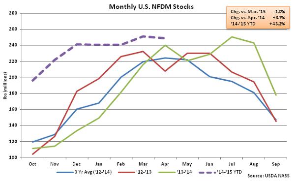 Monthly US NFDM Stocks - June