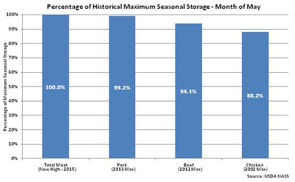 Percentage of Historical Maximum Seasonal Storage May - June