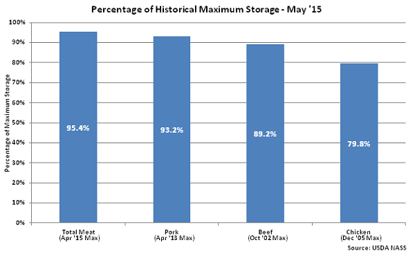 Percentage of Historical Maximum Storage May 15 - June