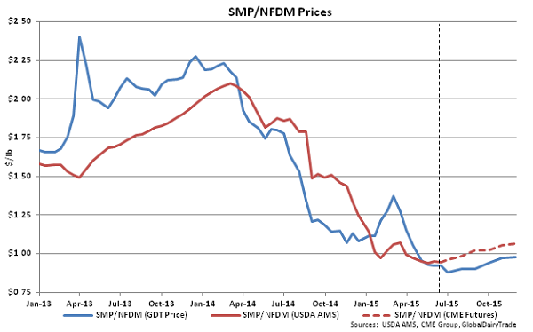 SMP-NFDM Prices - June 16