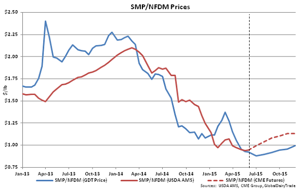 SMP-NFDM Prices - June 2