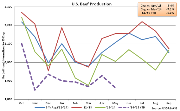 US Beef Production - June