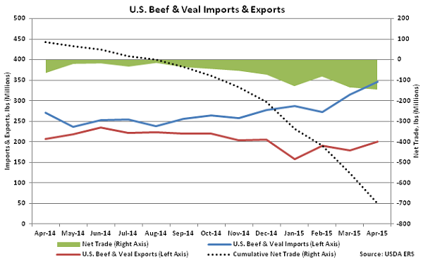 US Beef and Veal Imports and Exports - June