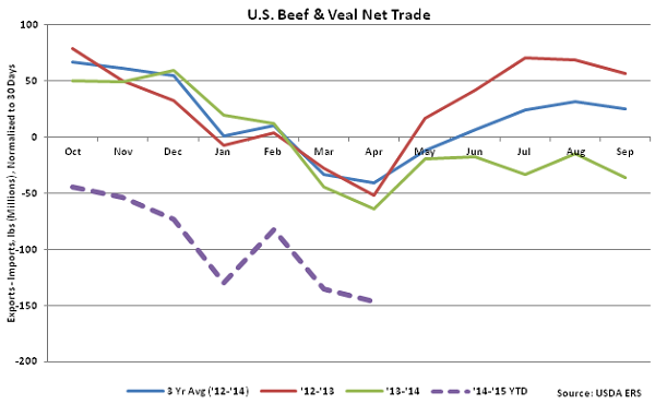 US Beef and Veal Net Trade - June