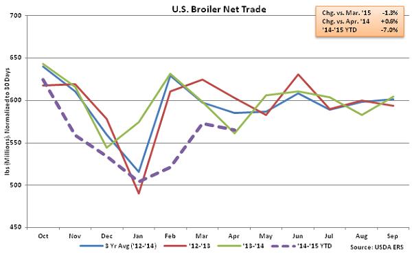 US Broiler Net Trade - June