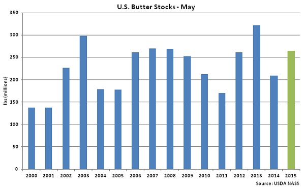 US Butter Stocks May - June