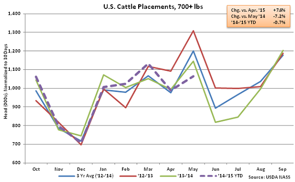 US Cattle Placements Over 700lbs - June