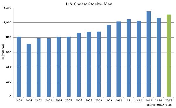 US Cheese Stocks May - June