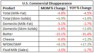 US Commerical Disappearance Table - June